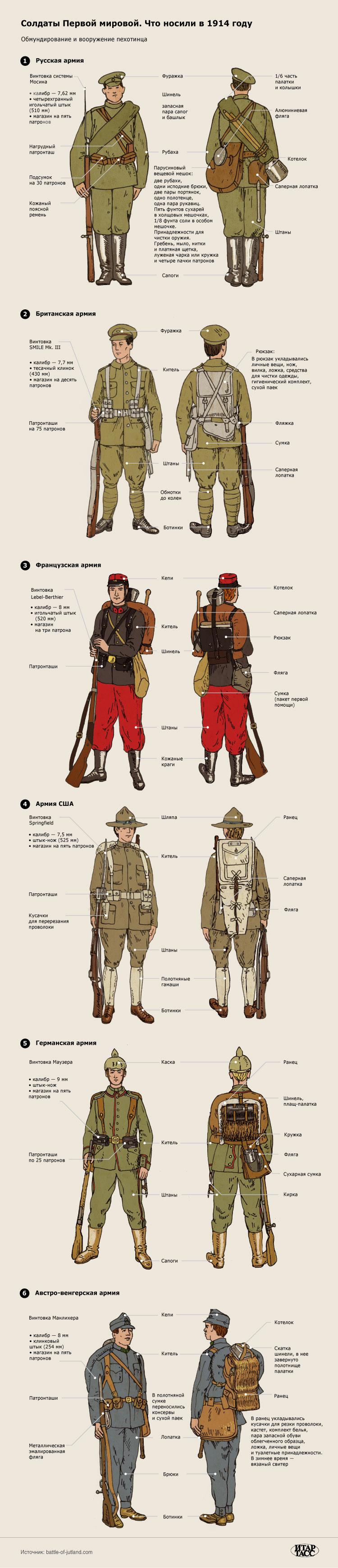 Полевая форма солдат Первой мировой войны