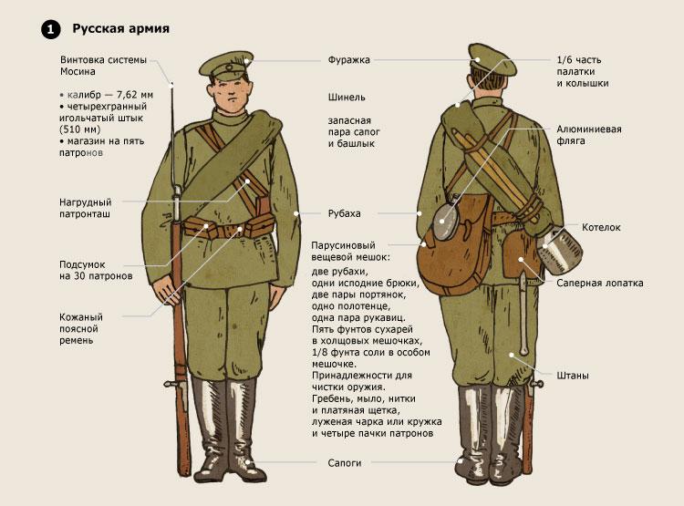 Форма солдата Русской армии. 1914